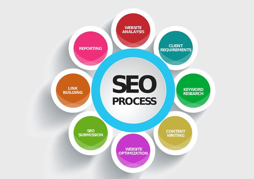 市场营销的作用推广技巧和方法