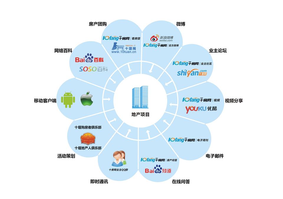 北美互联网营销案例如何逐步建立直播营销!